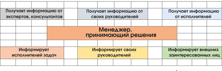 Менеджер как система обработки информации