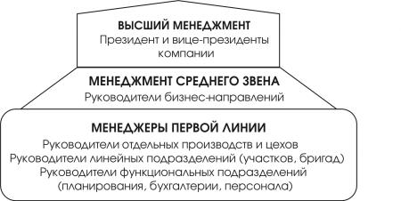 Уровни иерархии менеджмента организации